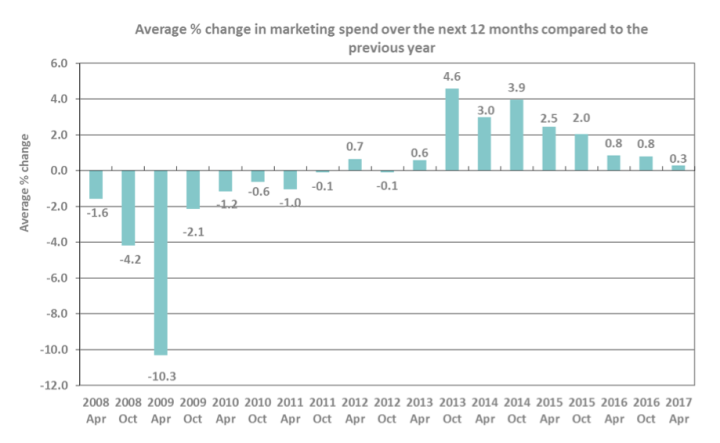 Marketing Spend Outlook by Leading Edge